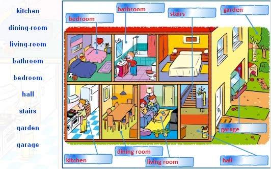 ingilizce evin bolümleri resim